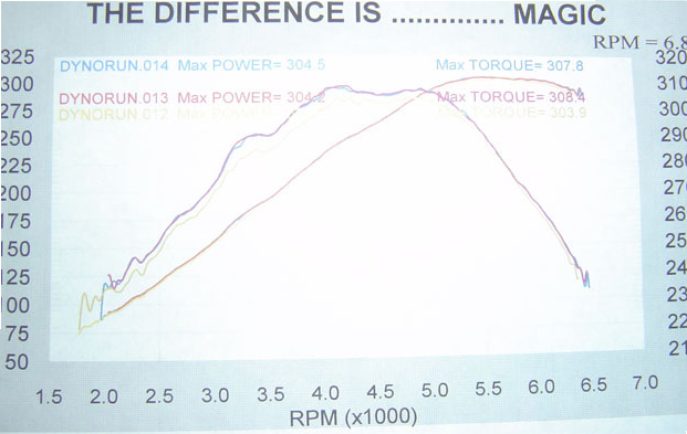 2002 Mustang GT Dyno Graph 300 RWHP
